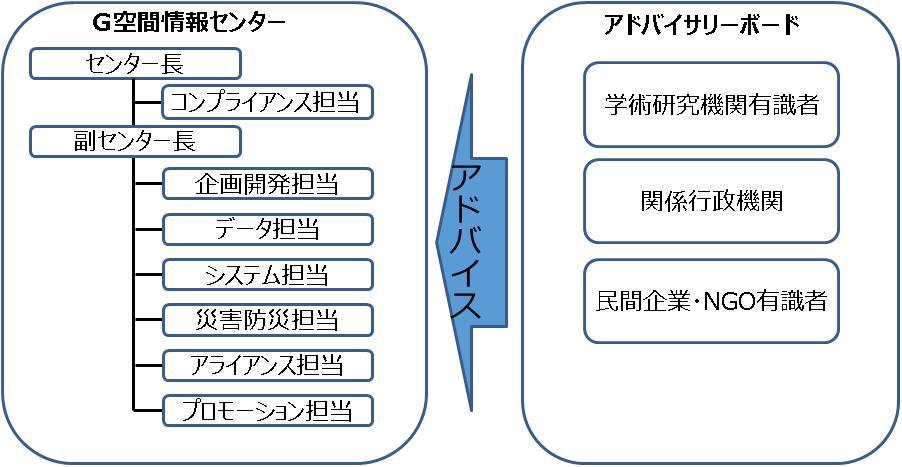G空間情報センターの組織構成