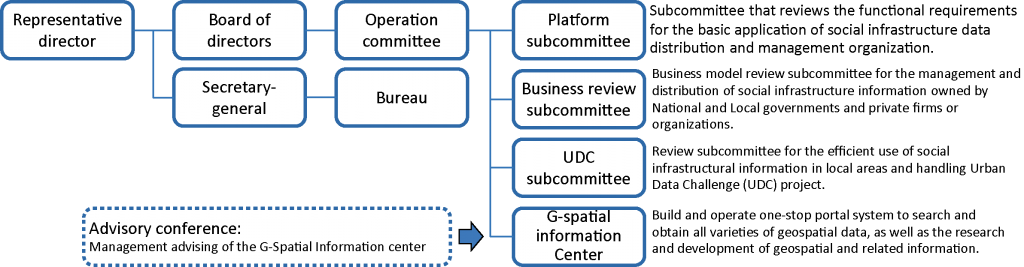 Organization_En.png